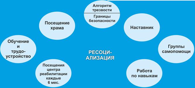 ресоциализация наркозависимых в Волгограде