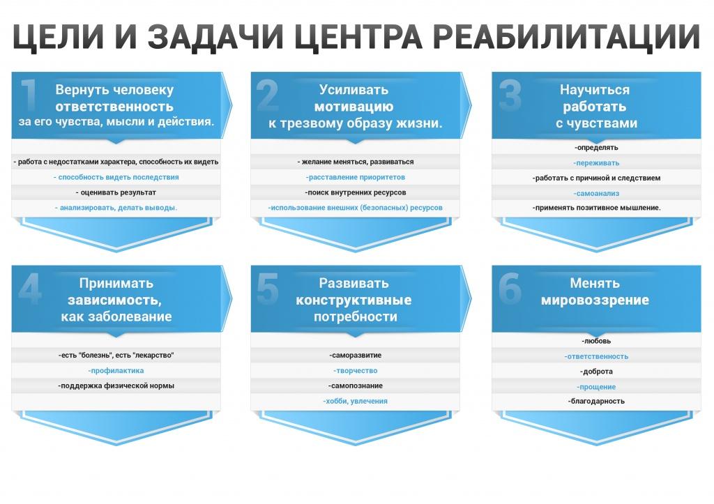 цели реабилитации в Волжском