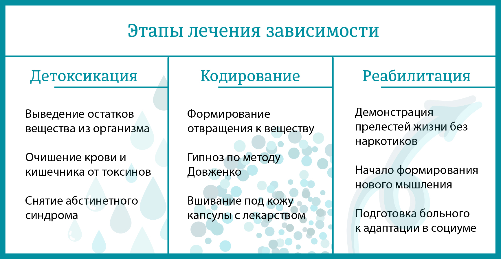 этапы лечения зависимого в Городище